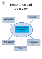 Exploration and Discovery statements